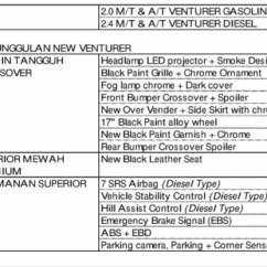 Spesifikasi New Innova Venturer Toyota Yaris Trd Sportivo M/t 2017 Lippo Cikarang