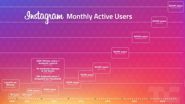 Users Can Now Use Instagram Offline In Latest Update 2