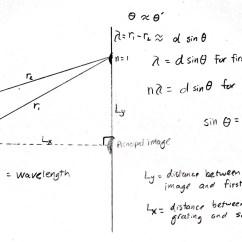 Light Wave Diffraction Diagram 3 Switch Wiring Determining The Wavelength Of Mr Estrada