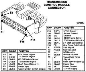 FORO CHEROKERO • Ver Tema  Diagrama eléctrico de caja 42RE