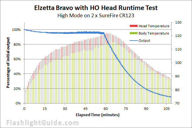 Elzetta Bravo High Output Runtime