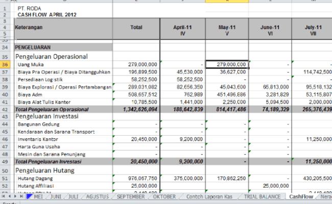 Terkini Contoh Cash Flow Proyek Konstruksi Xls