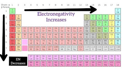 Electronegativity-order,crackchemistry,periodic table
