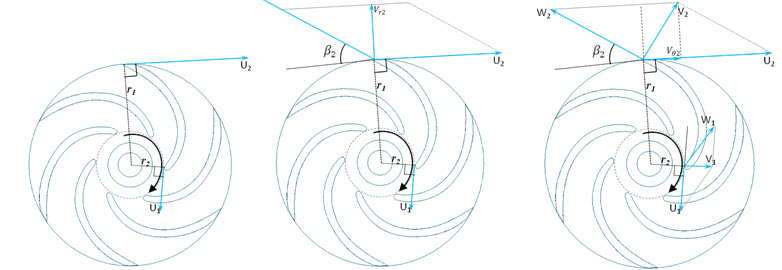 centrifugal_pump_velocity_triangles