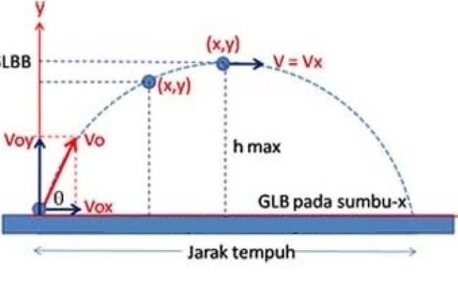 Contoh Soal Menghitung Posisi Benda Pada Gerak Parabola Beserta Pembahasan Materi Belajar Cute766