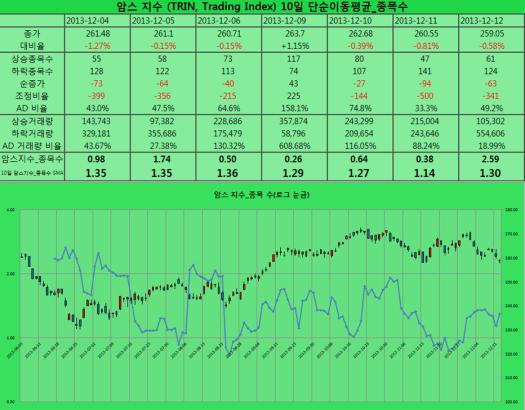 2013-12-12 암스 지수 종목수