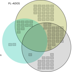 How To Make A Venn Diagram Uml Model Visio Template Diagrams In R With Some Discussion Andrew Wheeler I Was Not Able Nice Set Of Contained Glyphs Though Here Is Start What Am Talking About Just Exported The Graph Into Inkscape And