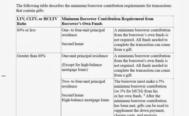 Todd S Blog Fannie Mae Changes Guides On Gift Funds