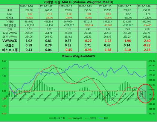 2013-12-18 VWMACD