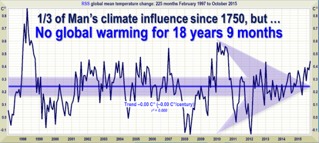 No Global Warming for 18 years and 9 months