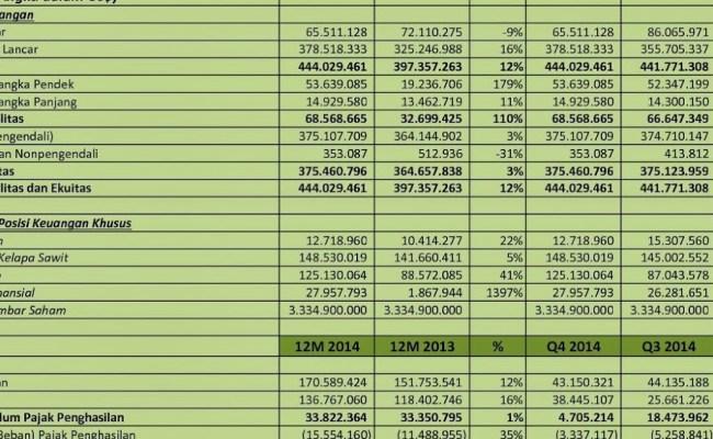 Idx Investor Anjt Analisis Laporan Keuangan Q4 2014 Cute766