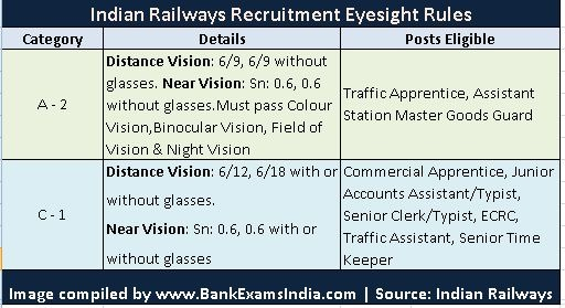 Indian railways eyesight visual standards sneller chart also what is eye vision for recruitment who rh bankexamsindia