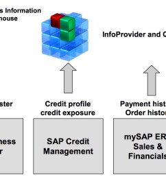 business process in sap credit management part 7 integration of sap bw and sap portal [ 1292 x 866 Pixel ]