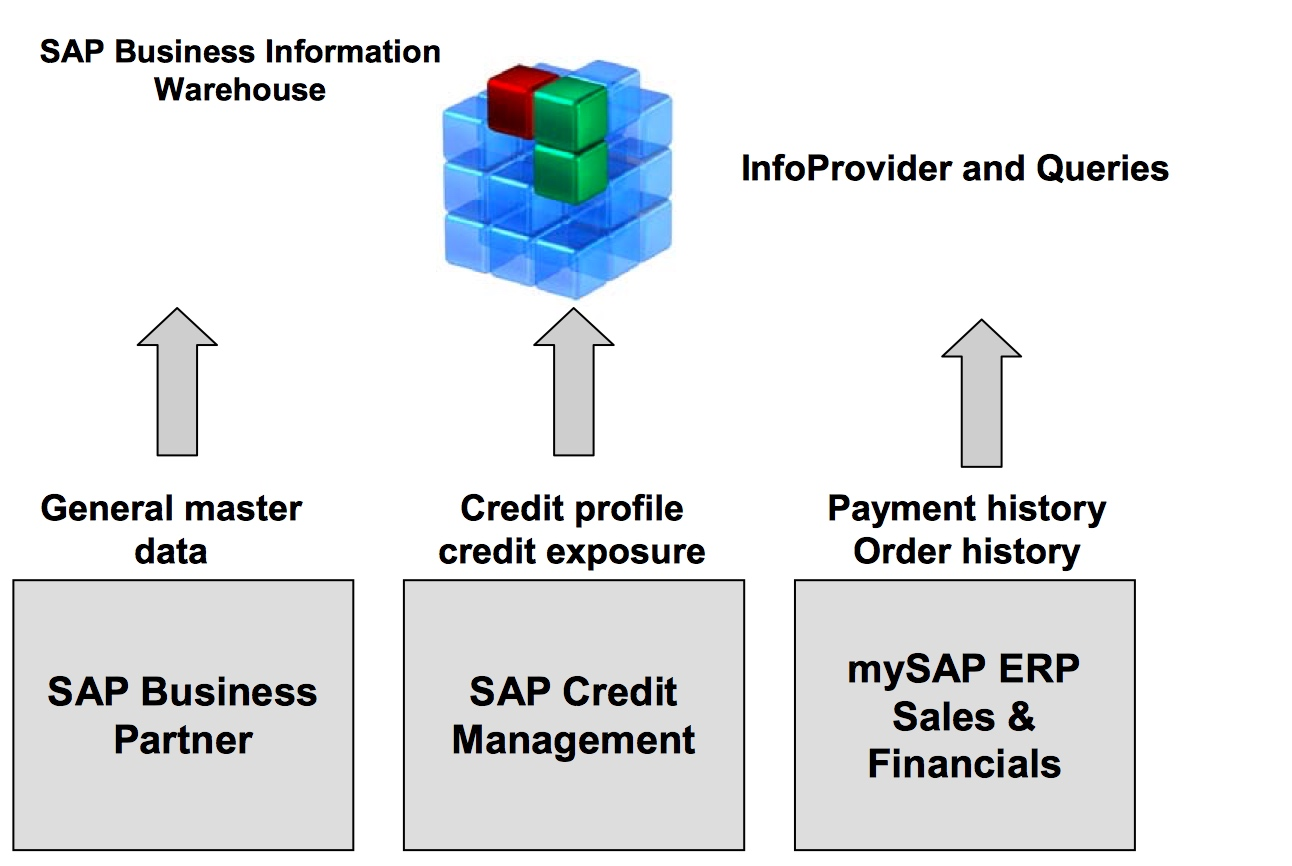 hight resolution of business process in sap credit management part 7 integration of sap bw and sap portal