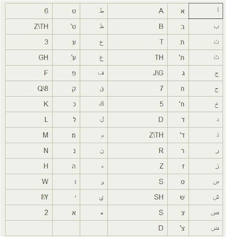 تعلم العبرية: الأحرف الأبجدية