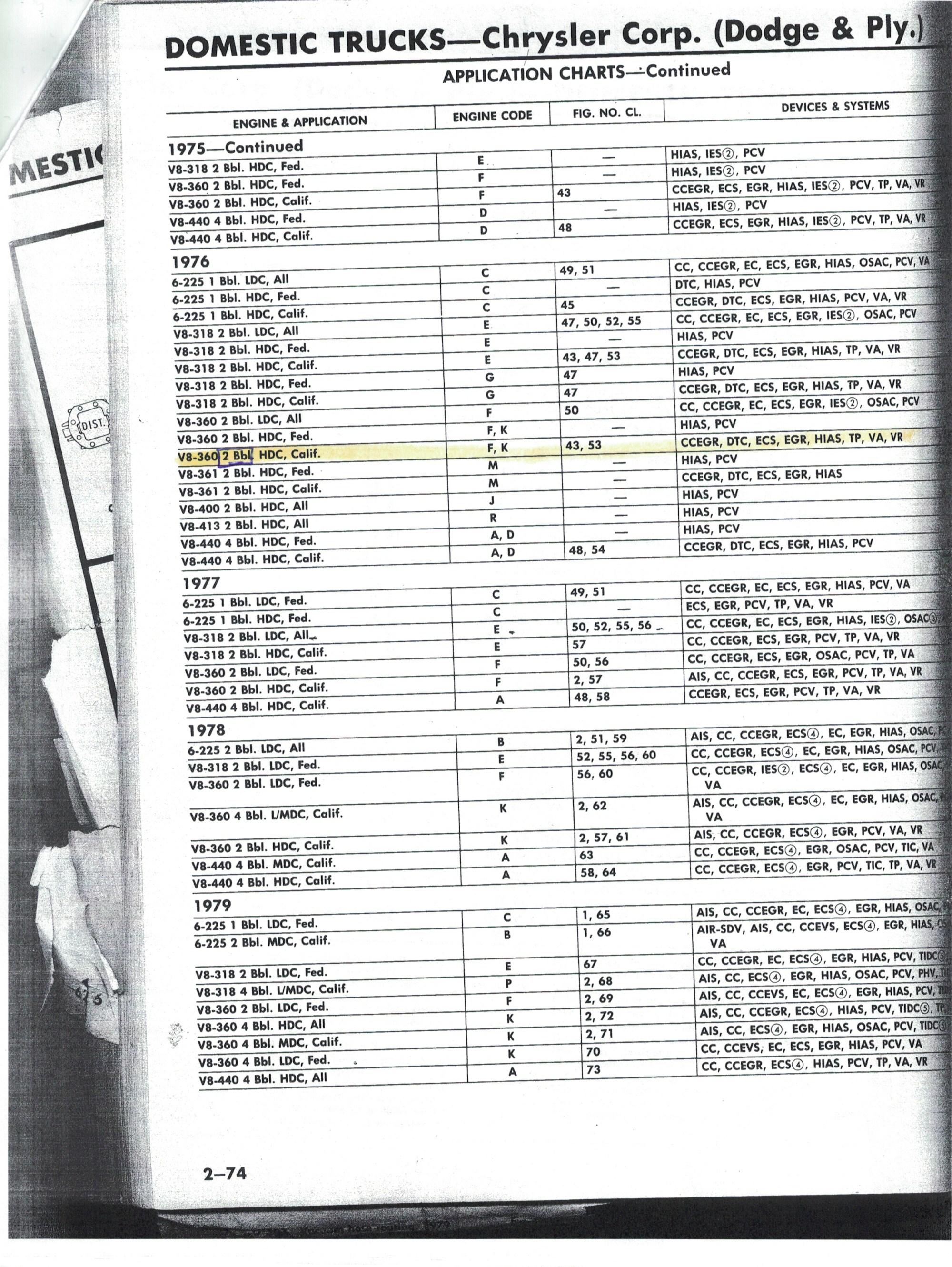 hight resolution of stock carburetor 1976 chrysler dodge 360 figure 111 chrysler vacuum system diagram for 1976 360cid v8