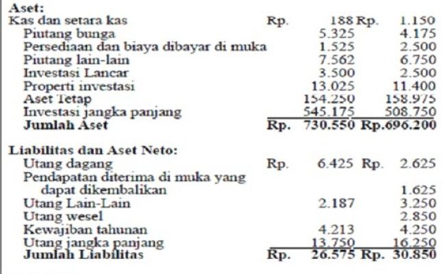 Contoh Laporan Keuangan Organisasi Nirlaba Yayasan Seputar Laporan Cute766