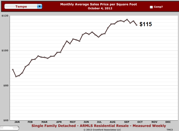 Image depicting price per square foot of Tempe real estate equaling $115 in October 2012 as provided by Tempe realtors