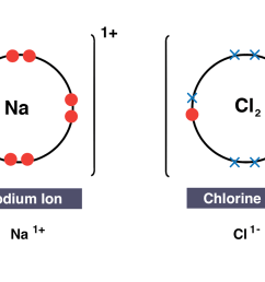 igcse chemistry 2017 1 40 draw dot and cross diagrams to show the electron transfer diagram [ 1600 x 904 Pixel ]
