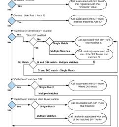 source identification matching criteria methods [ 1159 x 1600 Pixel ]