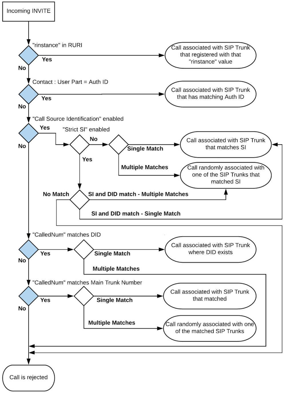 medium resolution of source identification matching criteria methods