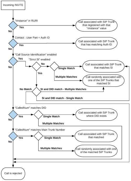 small resolution of source identification matching criteria methods