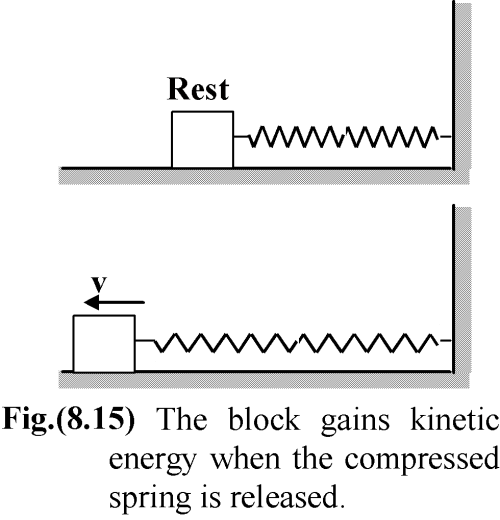small resolution of for example if a block is attached to a compressed spring the elastic potential energy can be converted into kinetic energy of the block as shown in