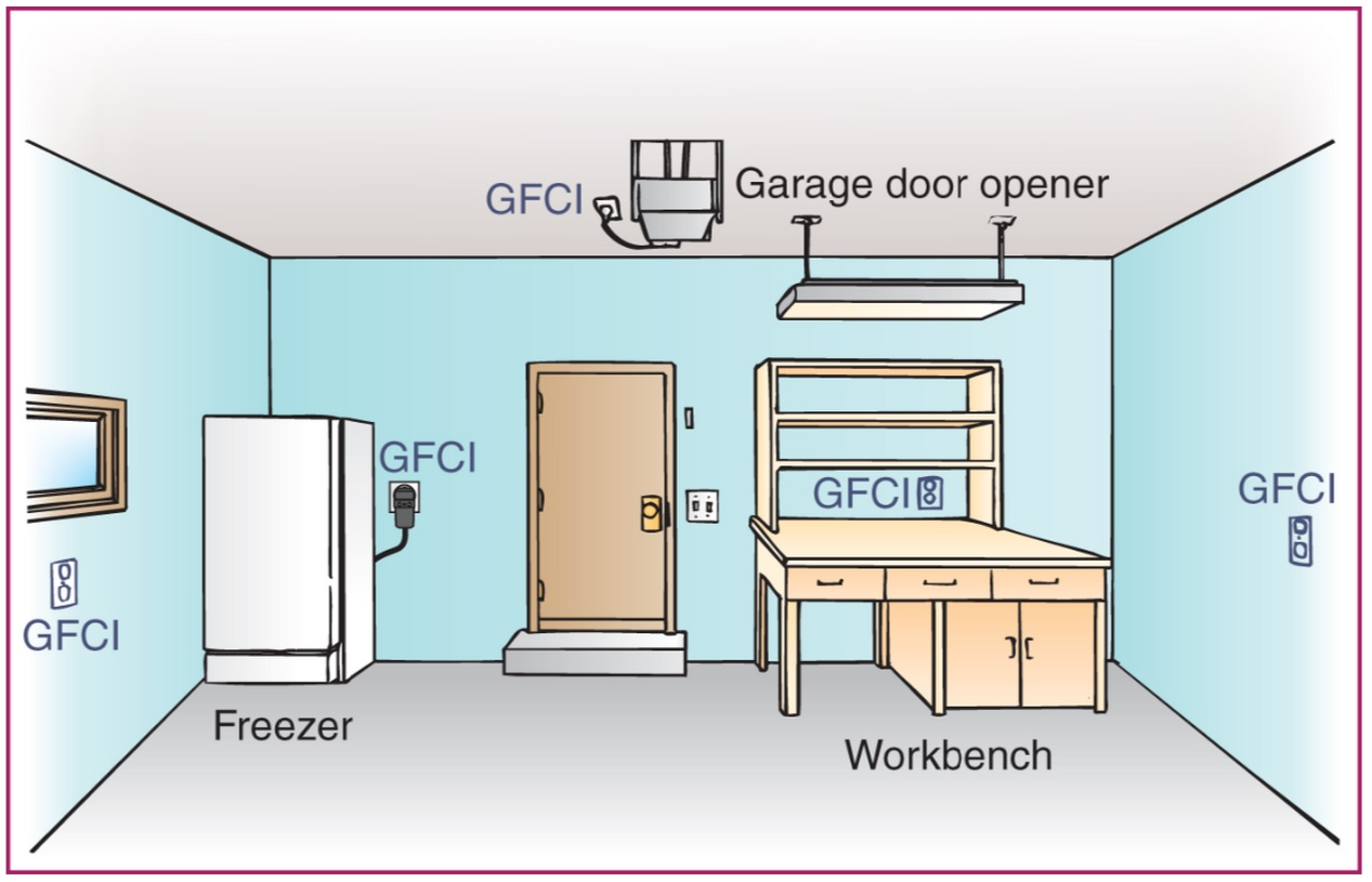 hight resolution of gfci s and garages got them all protected block diagram gfci garage gfci wiring diagram