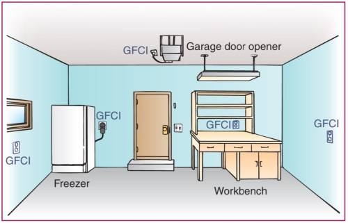 small resolution of gfci s and garages got them all protected block diagram gfci garage gfci wiring diagram
