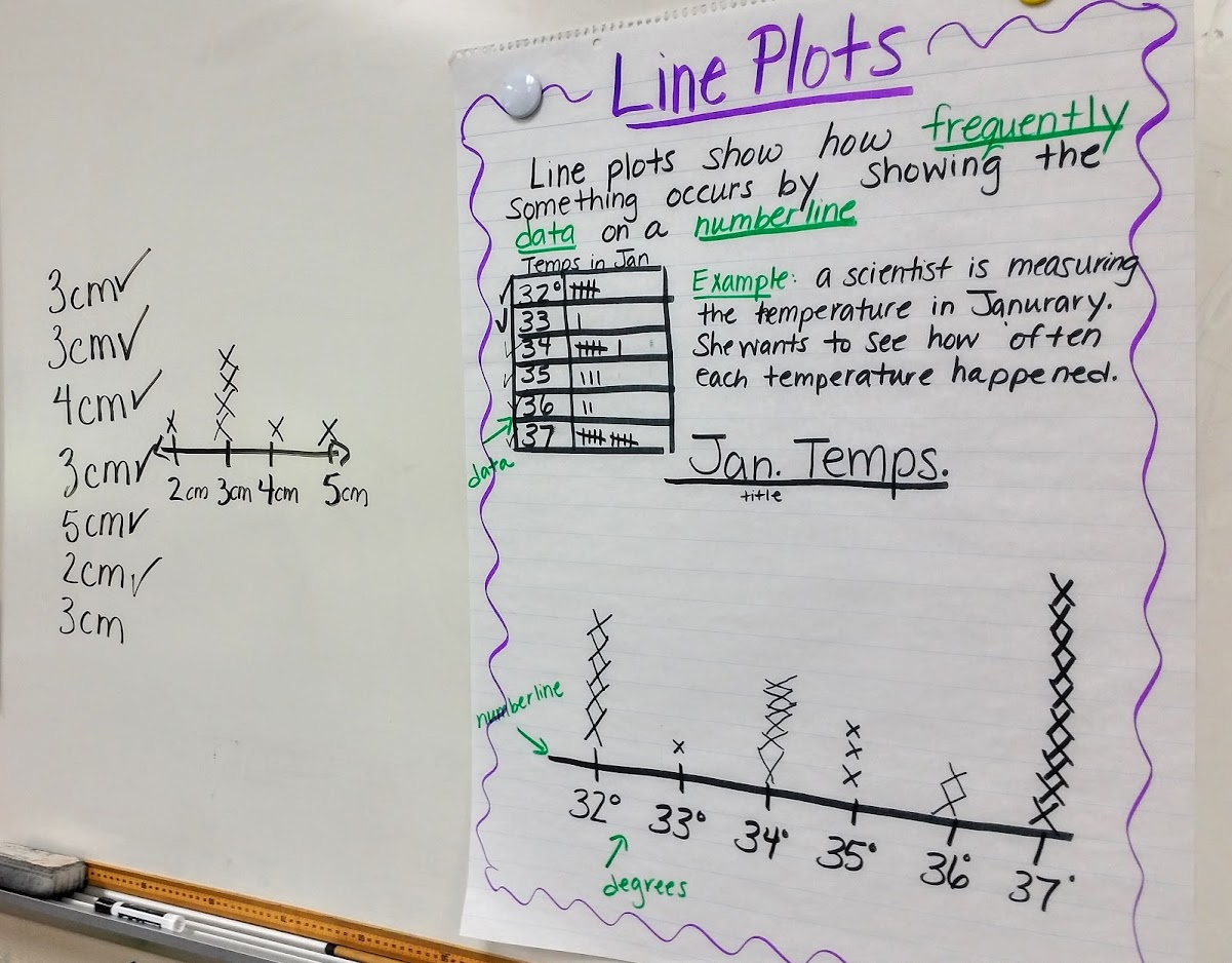 plot diagram activity electric trailer brakes breakaway wiring hands on line the applicious teacher plots anchor chart sample
