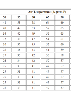 Check out the chart below showing just how much wind affects ambient temperature also secret to enjoying cold weather rides  leader motorcycle rh leadermotorcycle