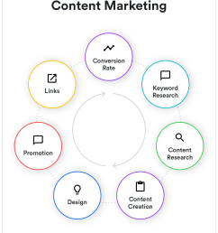 content marketing example in go to market strategy [ 1200 x 1451 Pixel ]