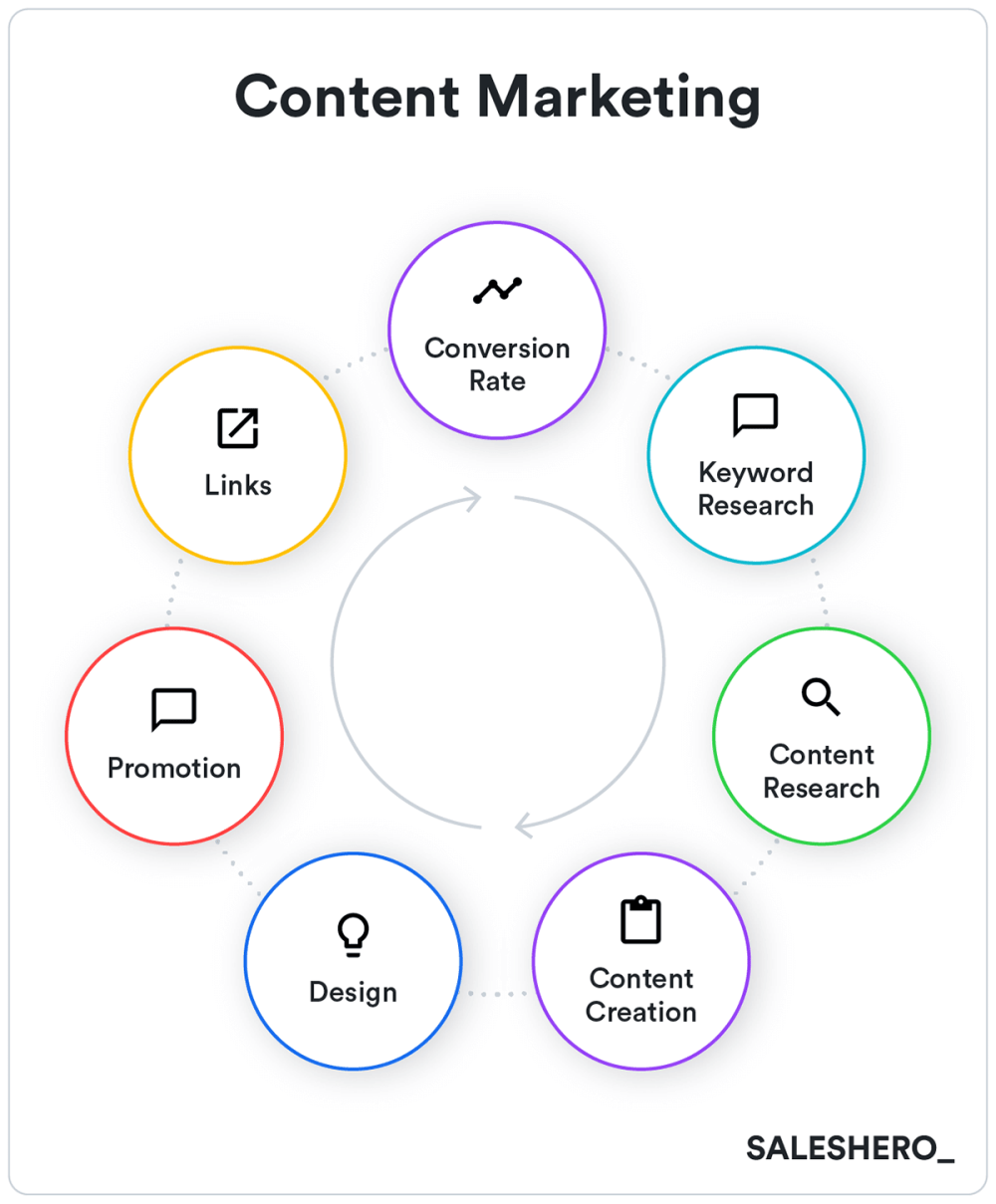 medium resolution of content marketing example in go to market strategy