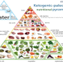 The Food Pyramid You Should Be Following Mullen Natural