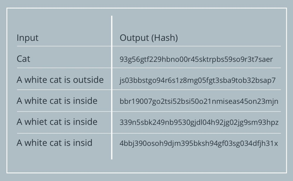 medium resolution of a hash is a string of numbers and letters produced by hash functions a hash function is a mathematical function that takes a variable number of characters
