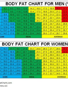 Bodyfatchartg body fat percentage also how to interpret your test invictus fitness rh crossfitinvictus