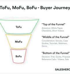 buyer s journey example in go to market strategy [ 1200 x 1111 Pixel ]