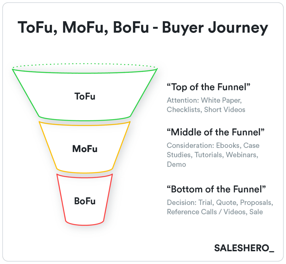 medium resolution of buyer s journey example in go to market strategy