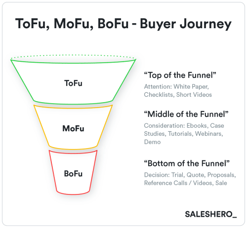 small resolution of buyer s journey example in go to market strategy