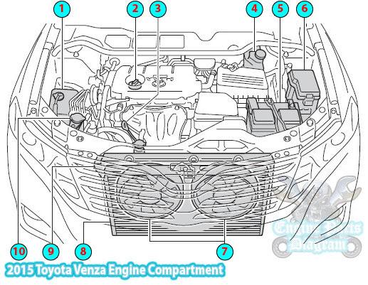 2006 rav4 engine compartment diagram
