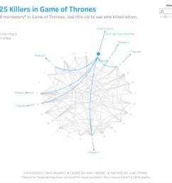 and now i have my first chord diagram in tableau showing who killed whom in game of thrones  [ 1800 x 1396 Pixel ]