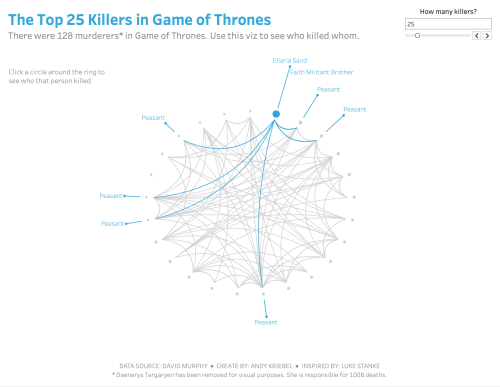 small resolution of and now i have my first chord diagram in tableau showing who killed whom in game of thrones
