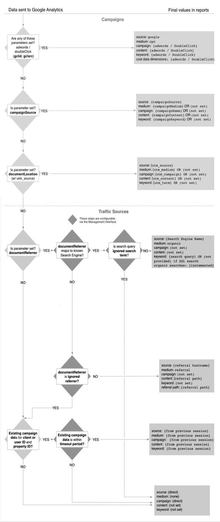 hight resolution of processing flow chart