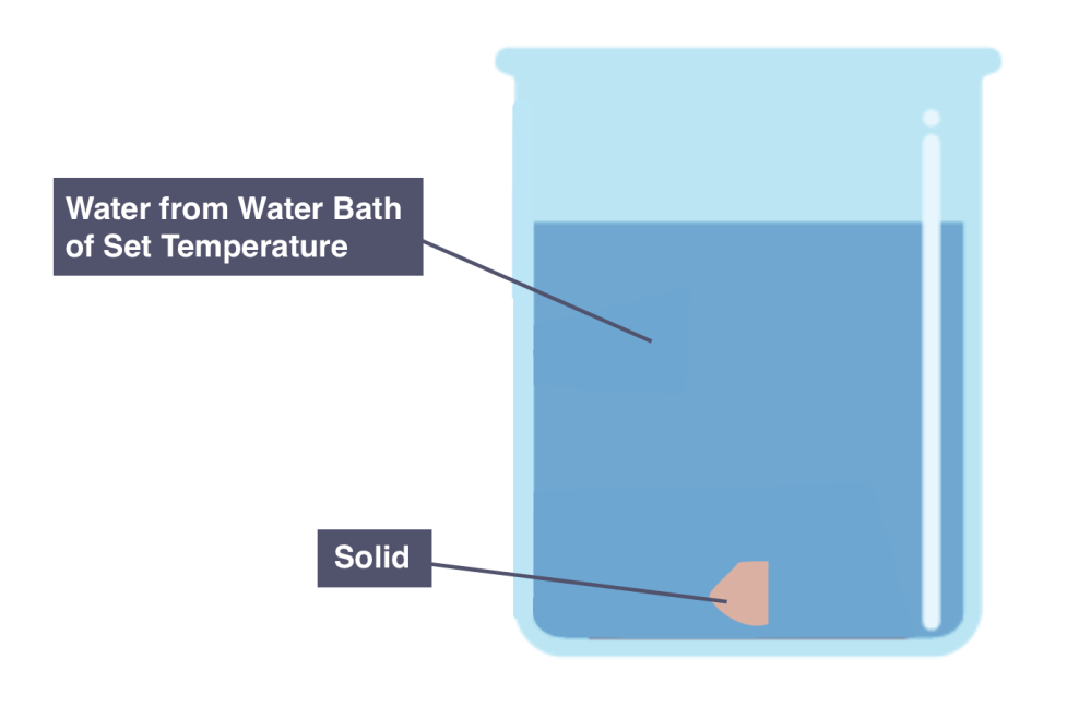 medium resolution of diagram showing a solid in set temperature of water to measure solubility