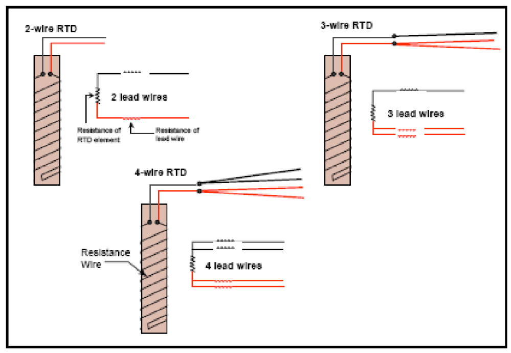 medium resolution of two wire three wire and 4 wire rtds
