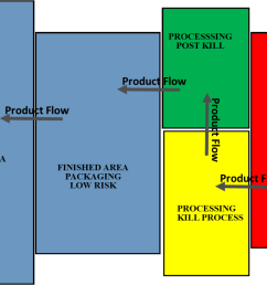 a typical color coding system is shown here and the various zones are described as follows  [ 1148 x 733 Pixel ]