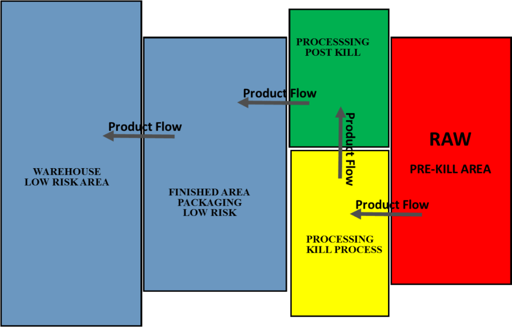 medium resolution of a typical color coding system is shown here and the various zones are described as follows