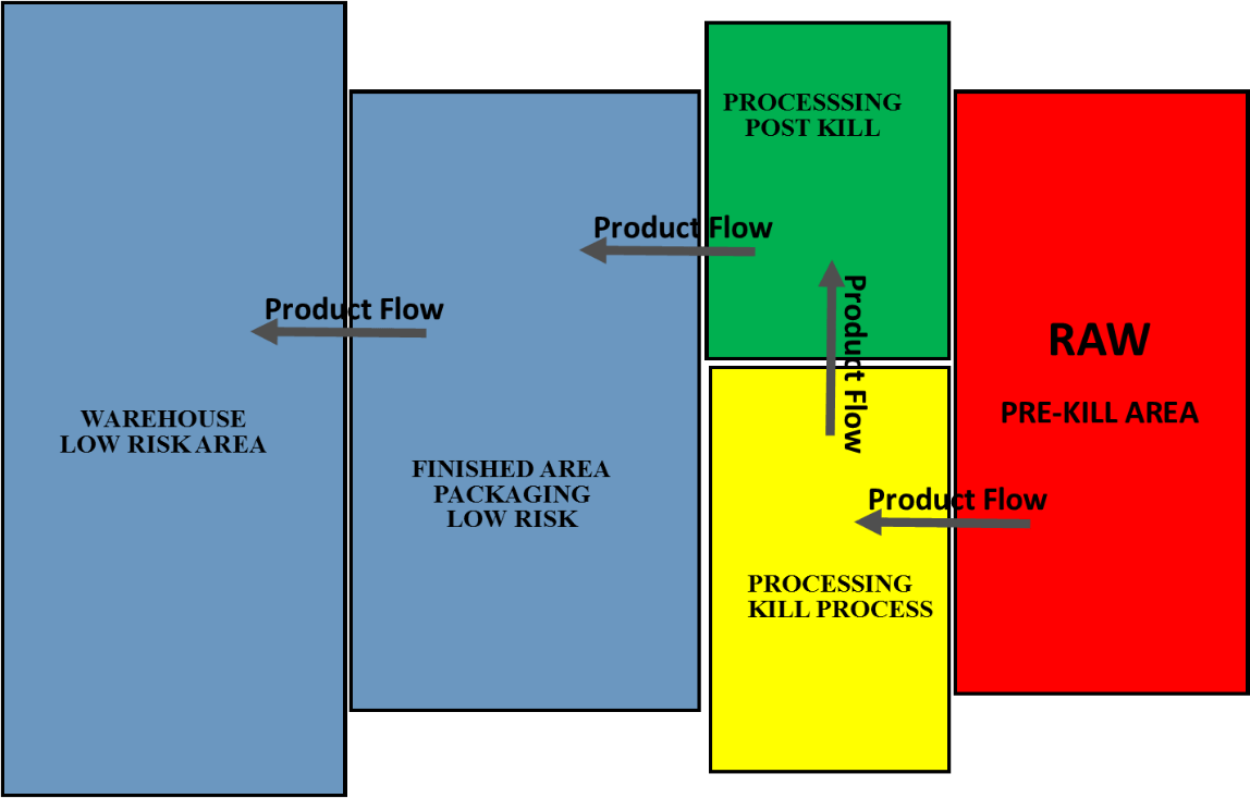 hight resolution of a typical color coding system is shown here and the various zones are described as follows
