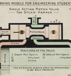 diagram of single acting piston valve for steam hammer jones t and tg google arts culture [ 1200 x 962 Pixel ]