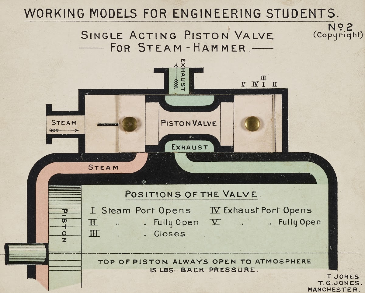 hight resolution of diagram of single acting piston valve for steam hammer jones t and tg google arts culture
